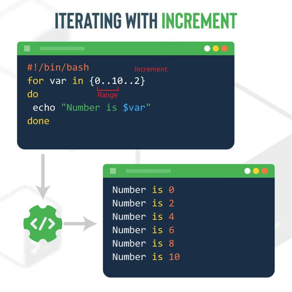 Iterating with increment (Bash example)