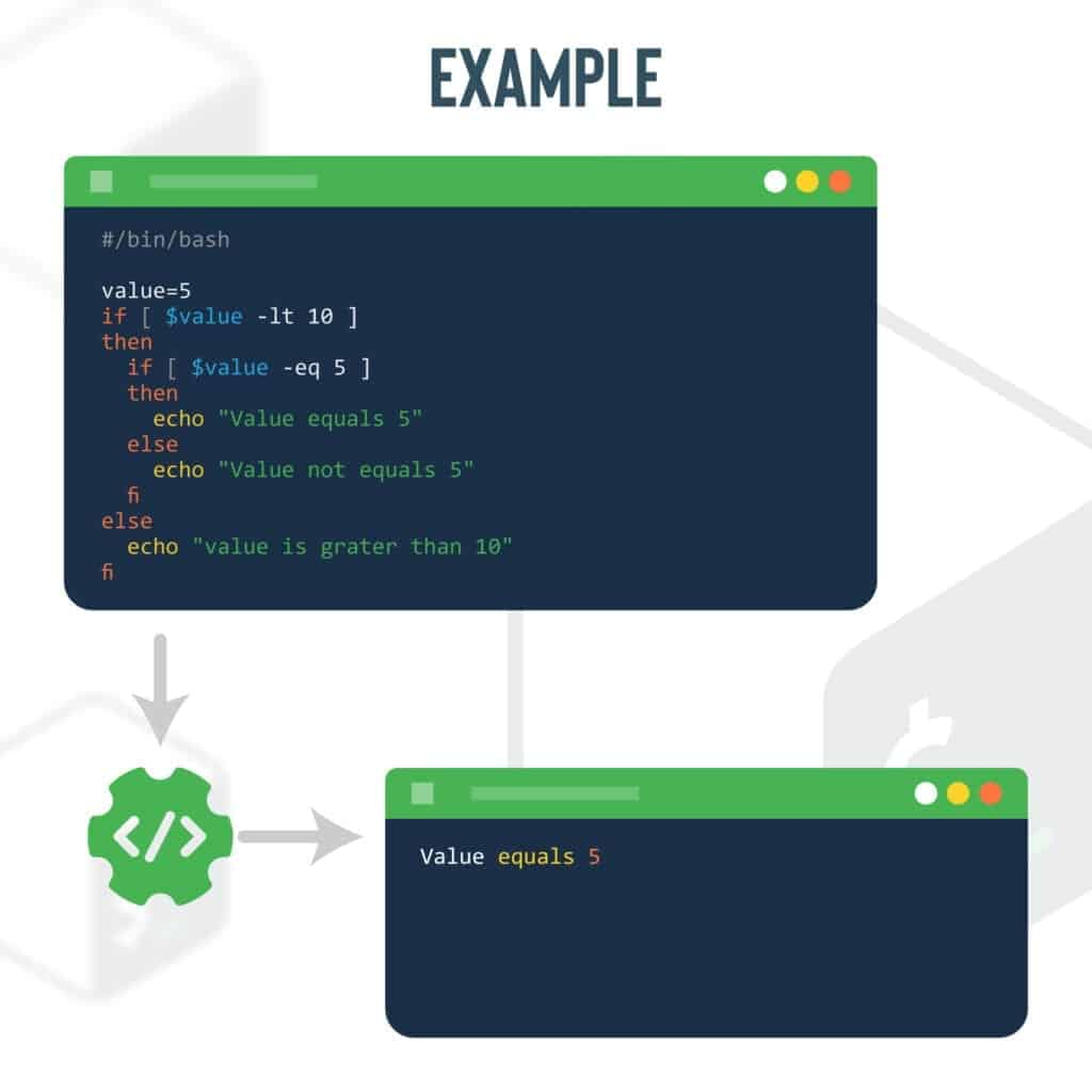 Nested if statement (Bash example)