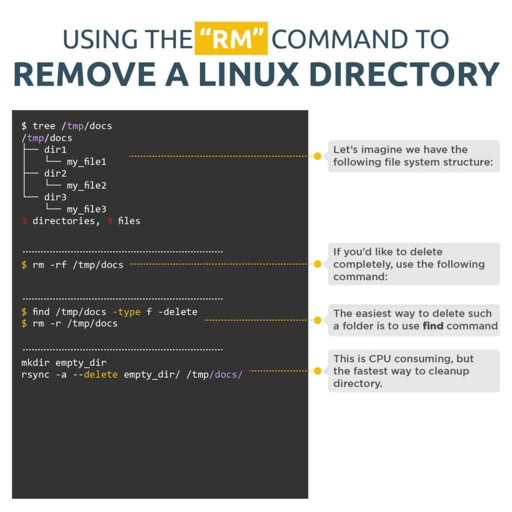 """Using """"rm"""" command to delete files and directories"""