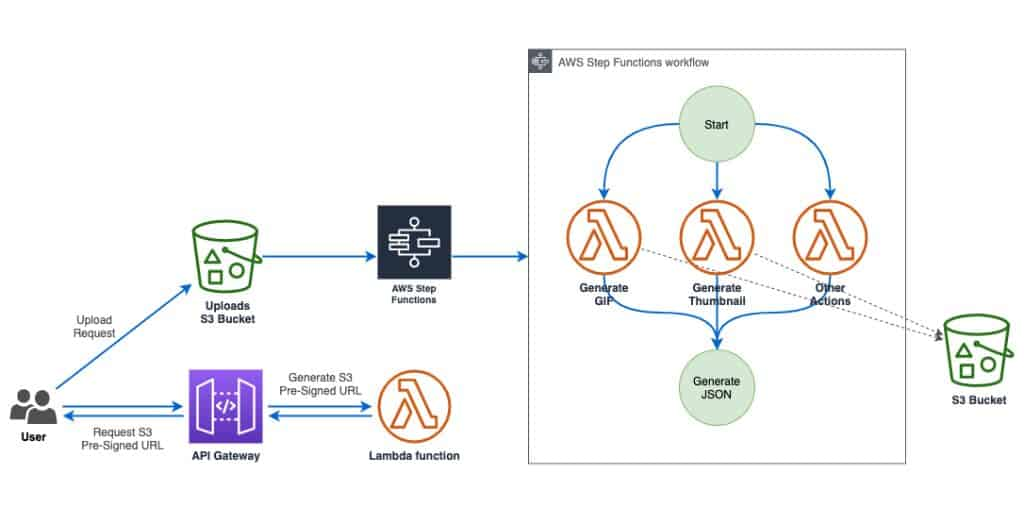 Building Thumbnails And GIFs Generator Using AWS Lambda And FFMPEG - Better approach