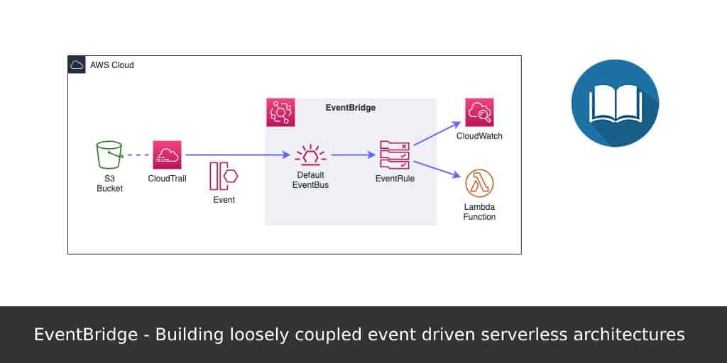 EventBridge-Building-loosely-coupled-event-driven-serverless-architectures