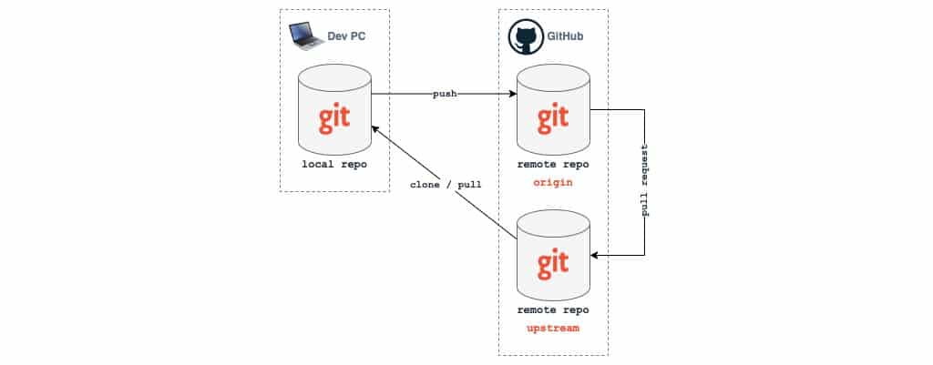 Two remote Git repositories