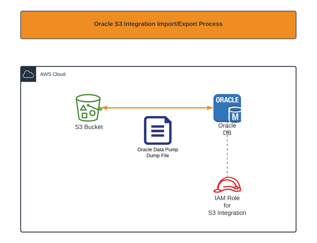 How to import/export Oracle DB to_from AWS using S3 integration feature