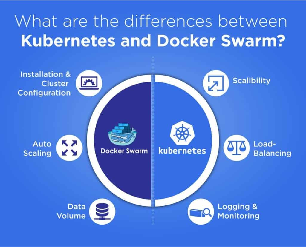 Infographics - Differences between Kubernetes and Docker Swarm