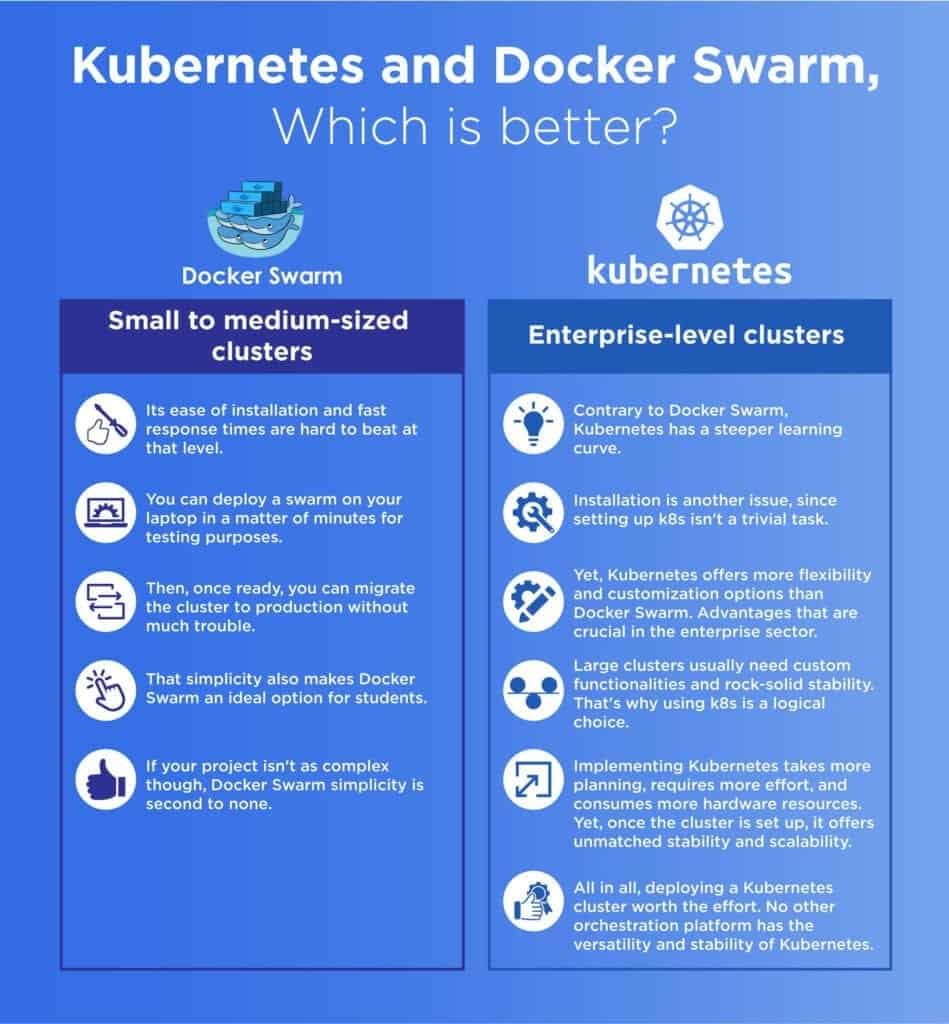 Infographics - Kubernetes vs Docker Swarm - Which one is better