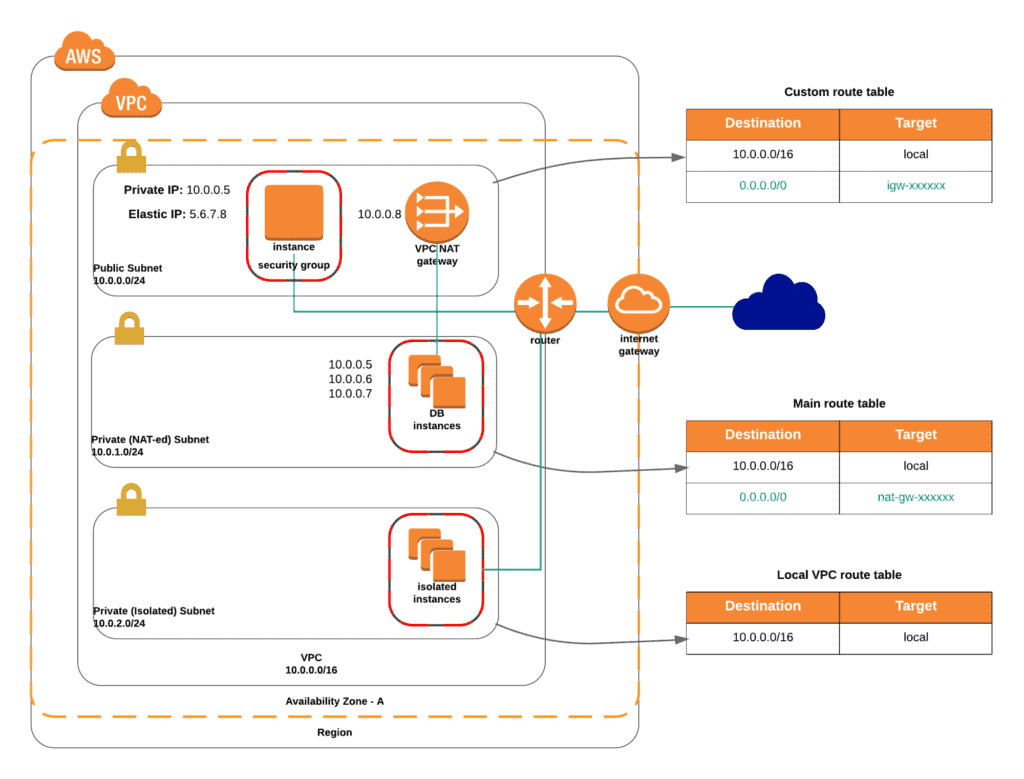 Terraform - Managing AWS VPC - Private NATed and Private Fully Isolated Subnets