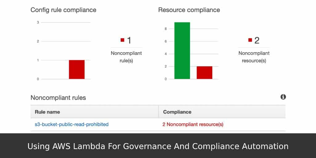 Using-AWS-Lambda-For-Governance-And-Compliance-Automation