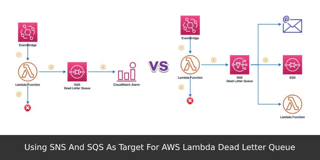 Using-SNS-And-SQS-As-Target-For-AWS-Lambda-Dead-Letter-Queue
