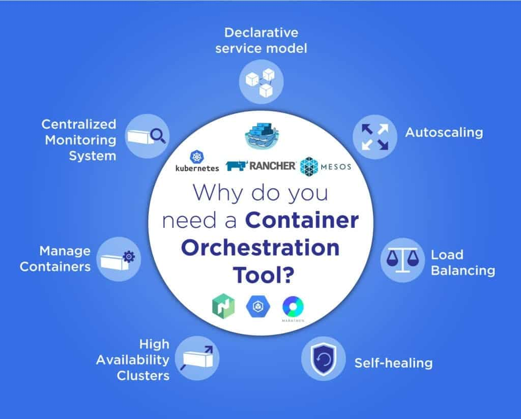 Why Do You Need Container Orchestration Tool