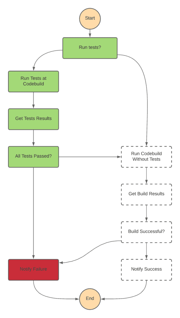 3. Beginner's Guide to AWS Step functions - Failed CICD Workflow Example