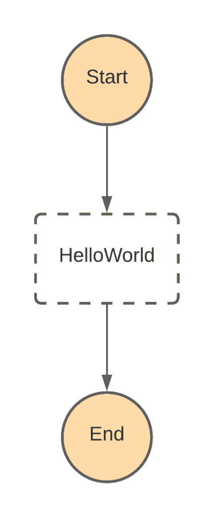 4. Beginner's Guide to AWS Step functions - HelloWorld Example