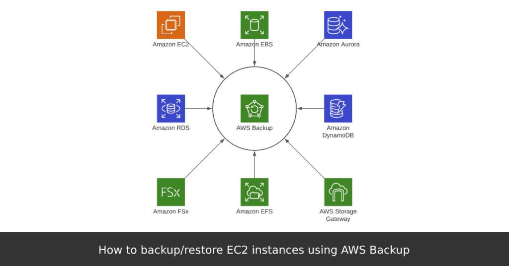 How to backup_restore EC2 instances using AWS Backup