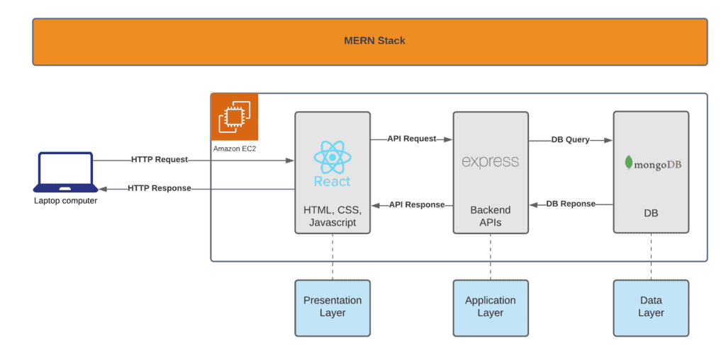 How to install MERN stack on Ubuntu in the AWS cloud