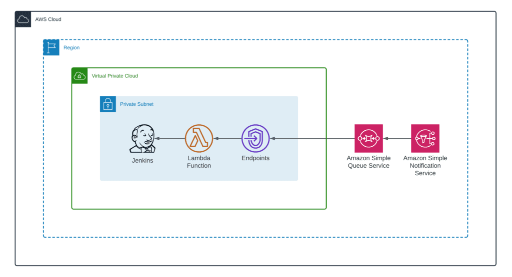 How to integrate Jenkins with CloudFormation and Step Functions - Integration pattern - Simple diagram
