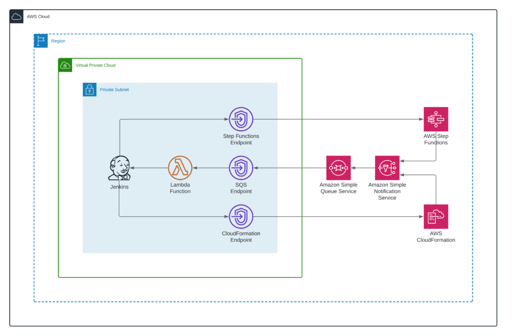 How to integrate Jenkins with CloudFormation and Step Functions - Integration with Step Functions and Service Catalog