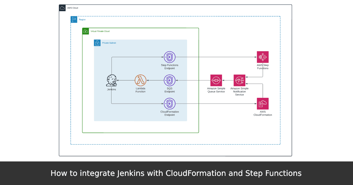 How to integrate Jenkins with CloudFormation and Step Functions