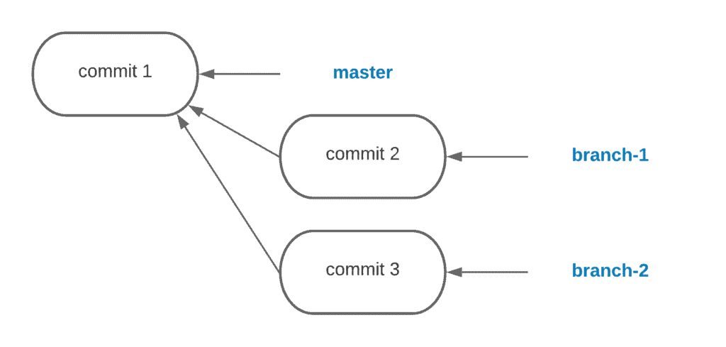 10. How to create, rename and delete Git branches - Code branch tree - Example 1
