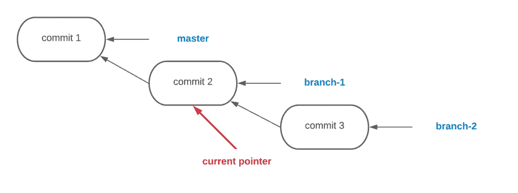 11. How to create, rename and delete Git branches - Code branch tree - Example 2