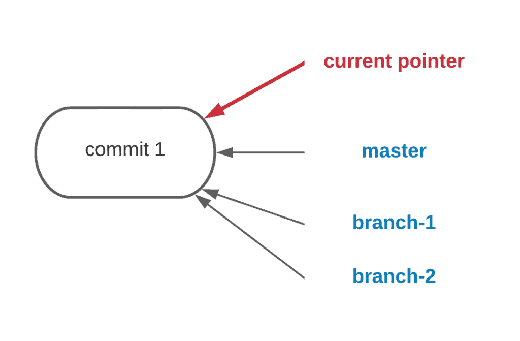 9. How to create, rename and delete Git branches - Commit pointer