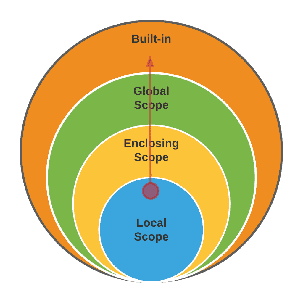 Scope in Python - Scope Inclusion and execution order