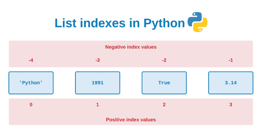 Working With Lists In Python - List index