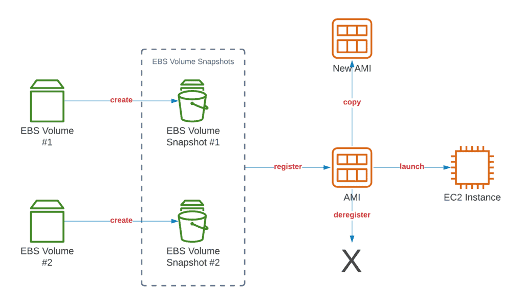 Working with EBS volumes, snapshots, and AMIs using Boto3 in Python - Workflow diagram