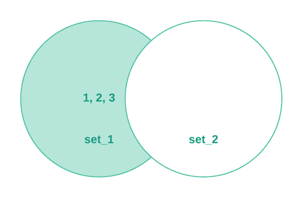 Working with Sets in Python - Difference
