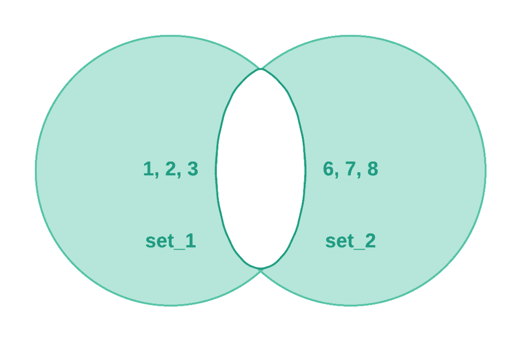 Working with Sets in Python - Symmetric Difference