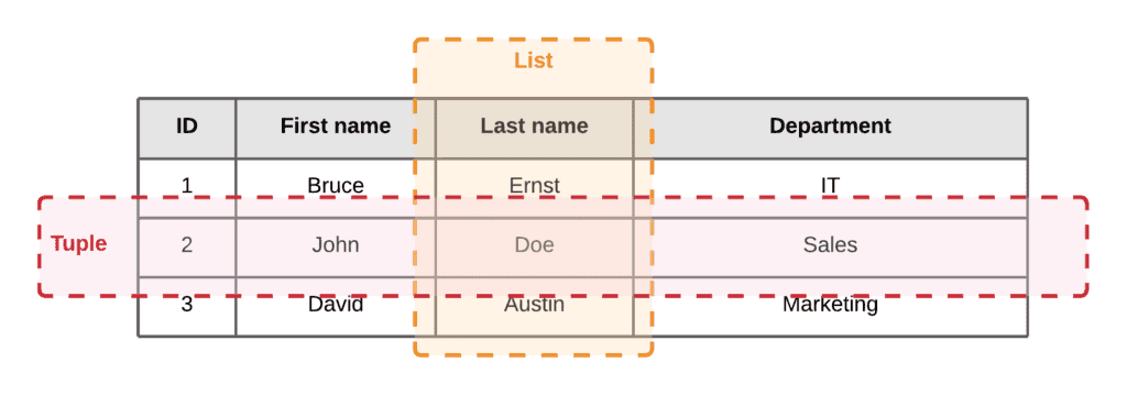 Working with Tuples in Python - Tuple vs List