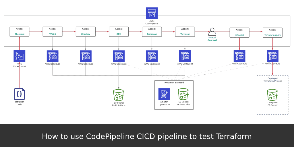 How to use CodePipeline CICD pipeline to test Terraform 1
